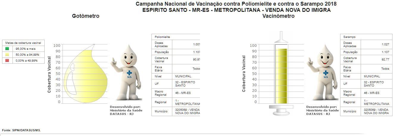 Vacinação em Venda Nova está quase completa, mas a pouca procura da população é preocupante - Reprodução/Datasus